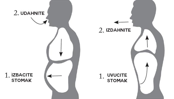 Shema dijafragmatičnog disanja